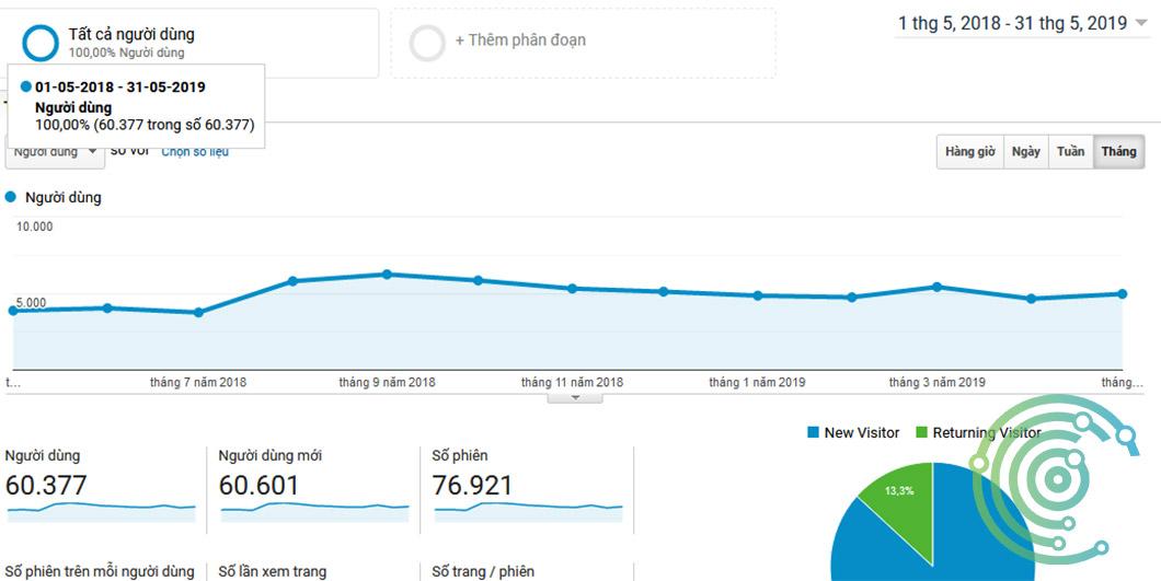 Website 60 ngàn người mỗi tháng