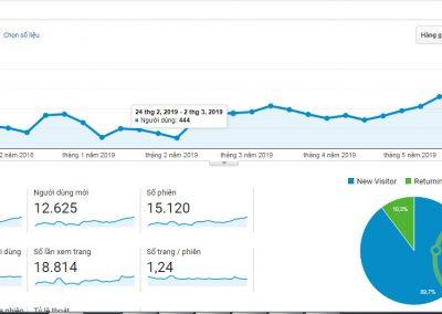 Website hàng tiêu dùng 12 ngàn khách