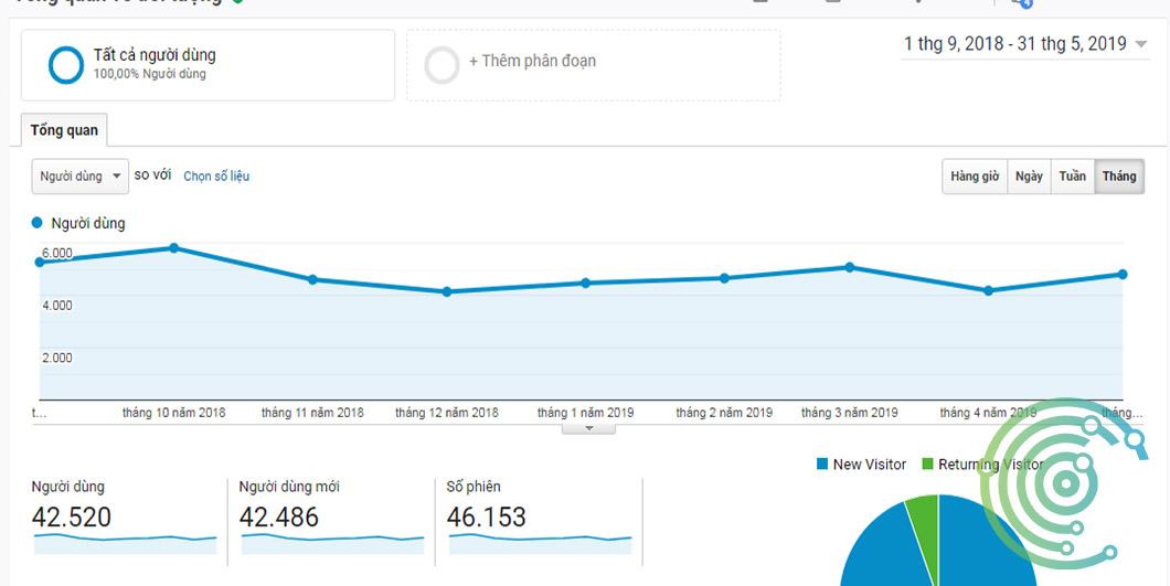 Website 42 ngàn người mỗi tháng
