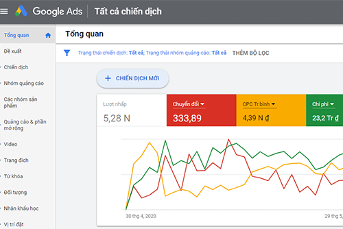 Đọc chỉ số Google Ads
