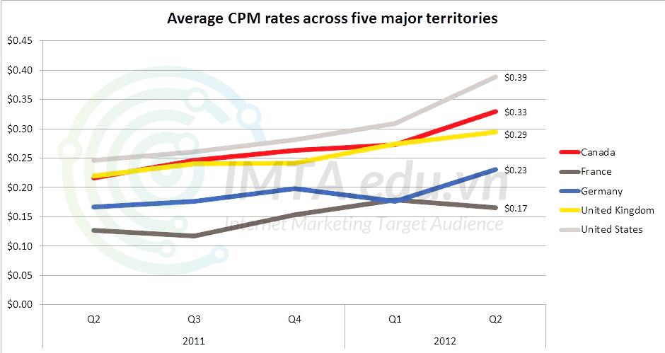 CPM tại Mỹ và Châu Âu Liện tục tăng