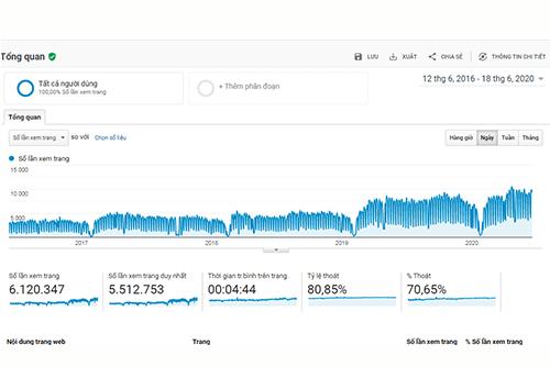 Định hướng website phát triển dài hạn