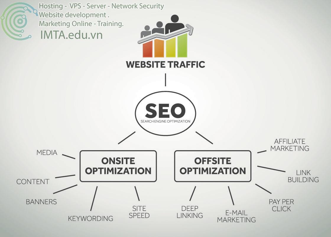 Onpage và Offpage SEO Website