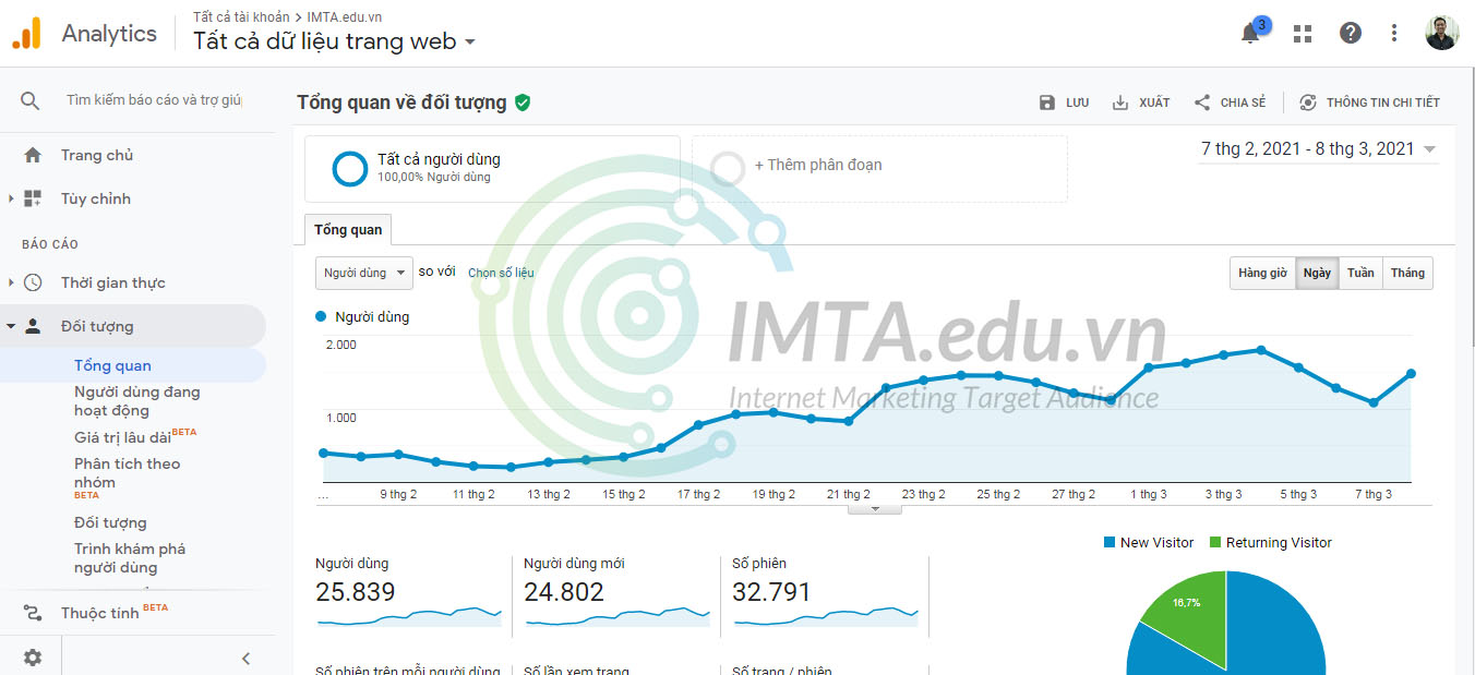 Số liệu Google Analytics