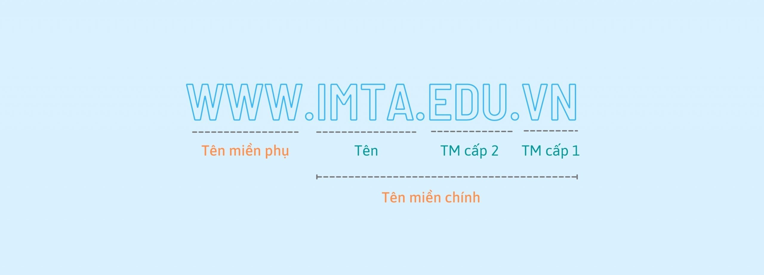 Cấu trúc của domain (tên miền)