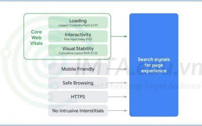 Core Web Vitals là gì? Chỉ số thiết yếu về trang web ảnh hưởng SEO