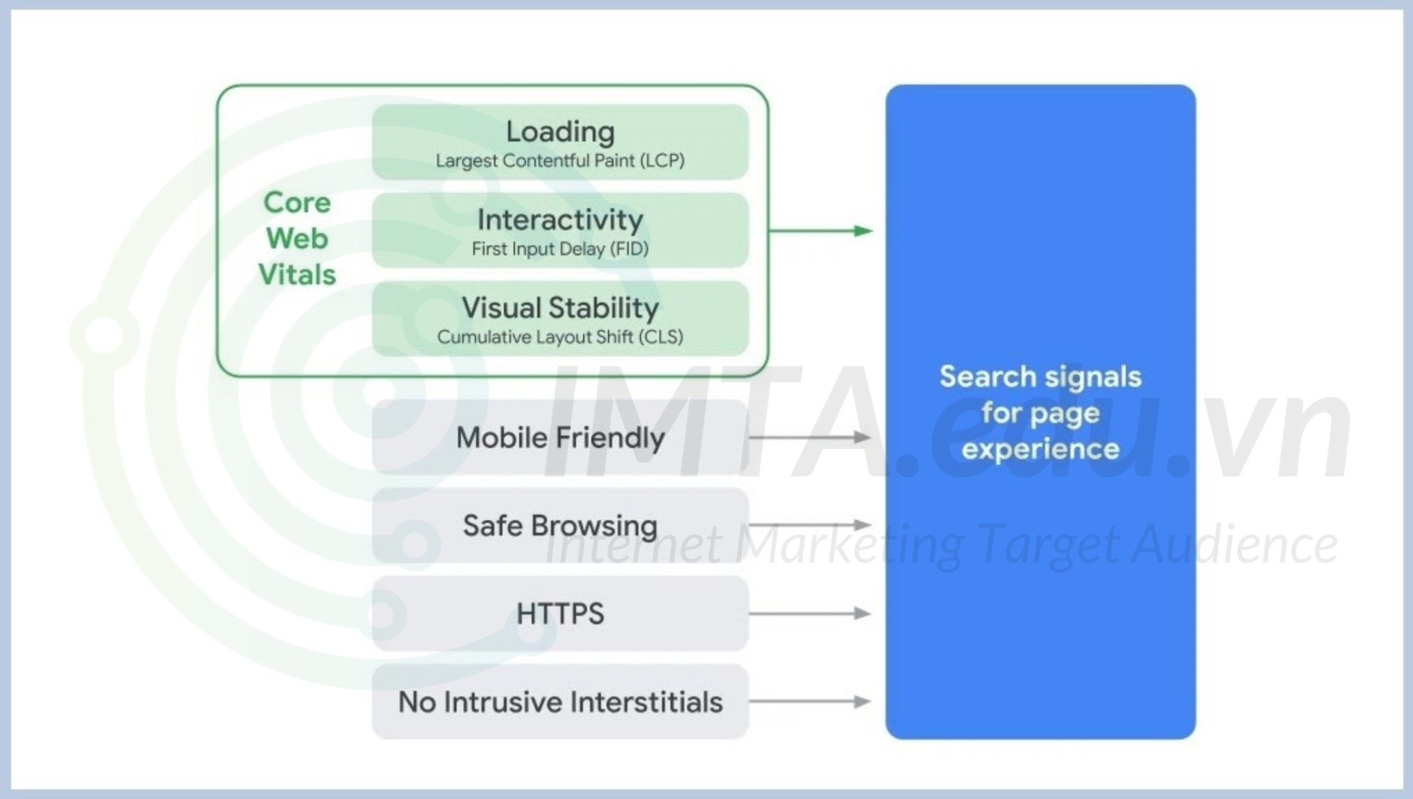 Core Web Vitals là gì?