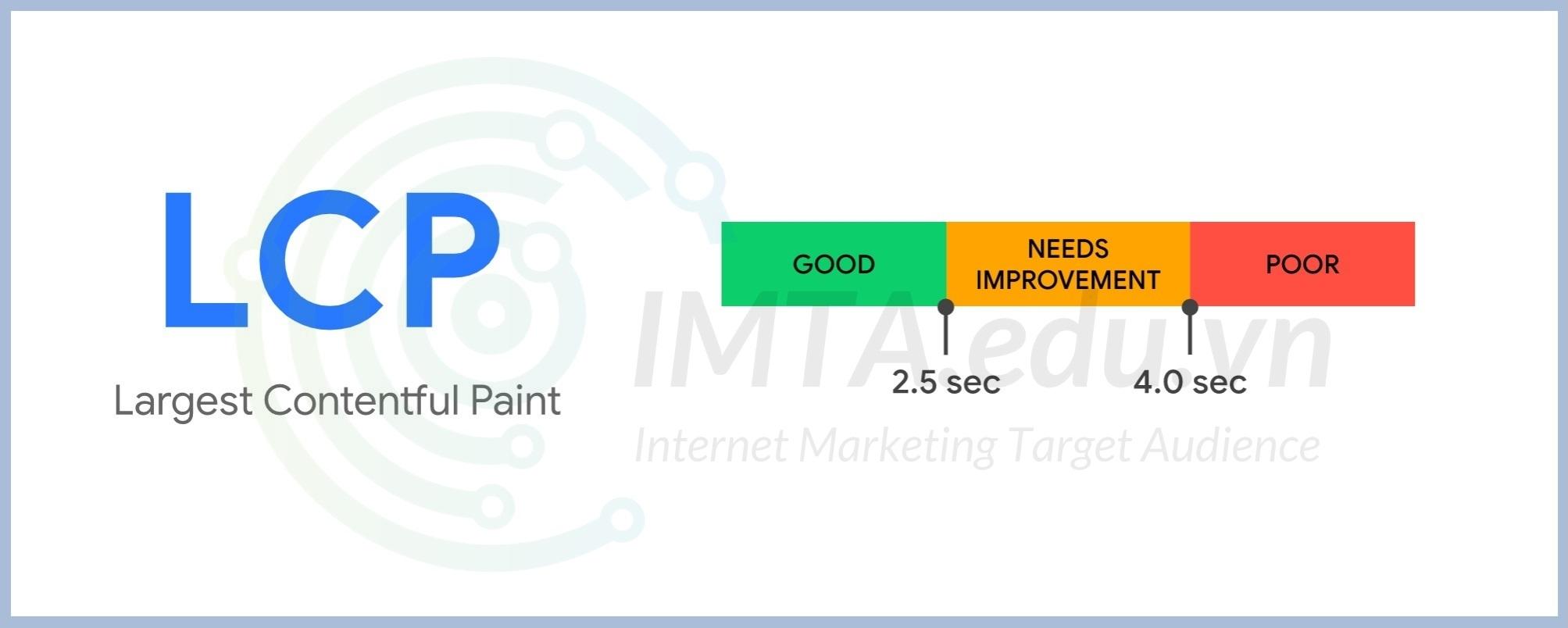 Chỉ số Largest Contentful Paint (LCP)