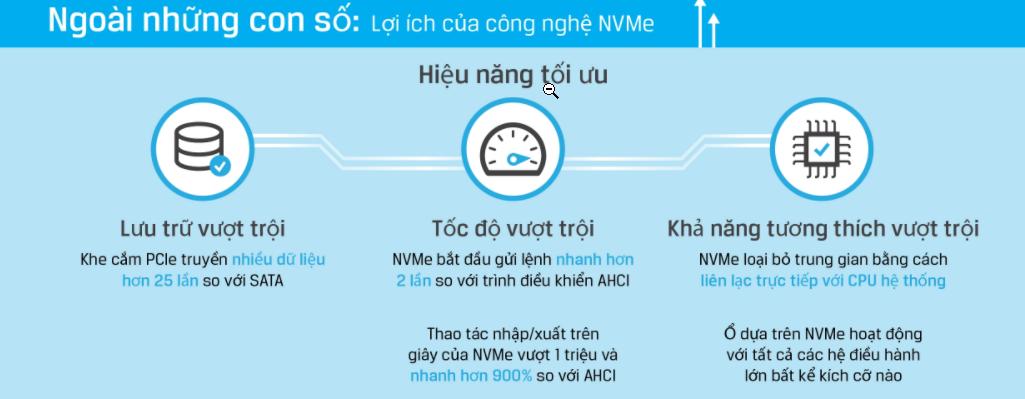 Lợi ích ổ cứng SSD NVMe